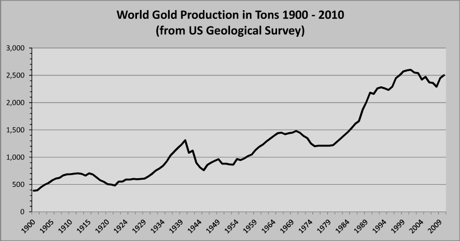 world gold production 1900 2010 World Gold Production: 1900 until 2010
