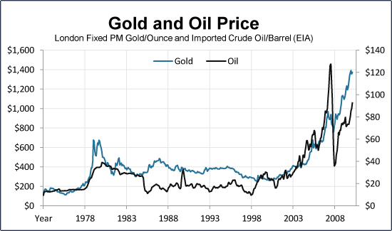 Gold and Oil Relationship